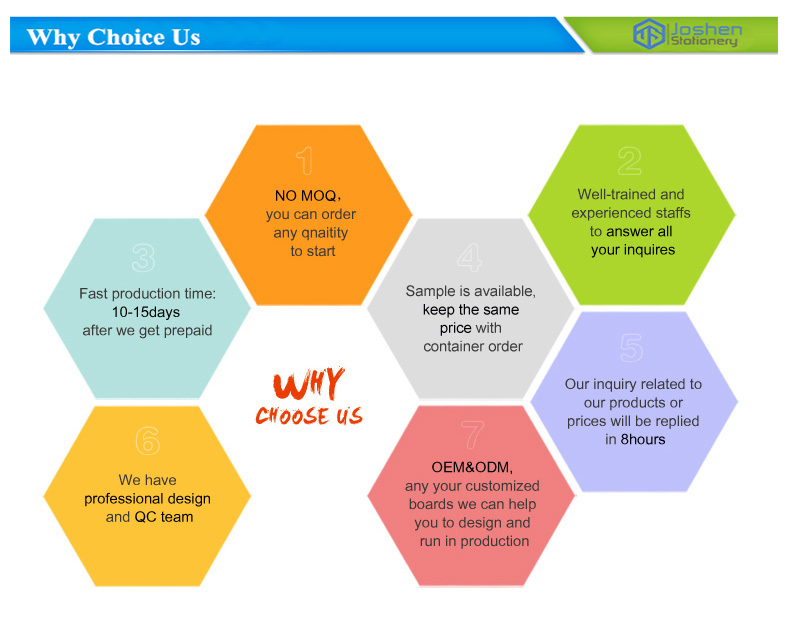 why choice us
